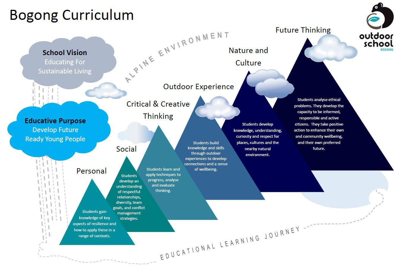 bogong-curriculum-image